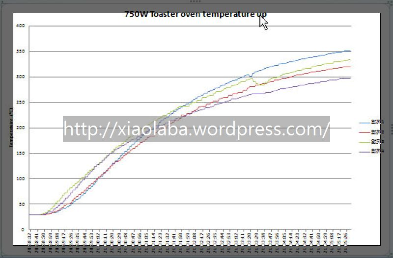 https://xiaolaba.files.wordpress.com/2011/09/neo_img_analysis-temperature-up.jpg