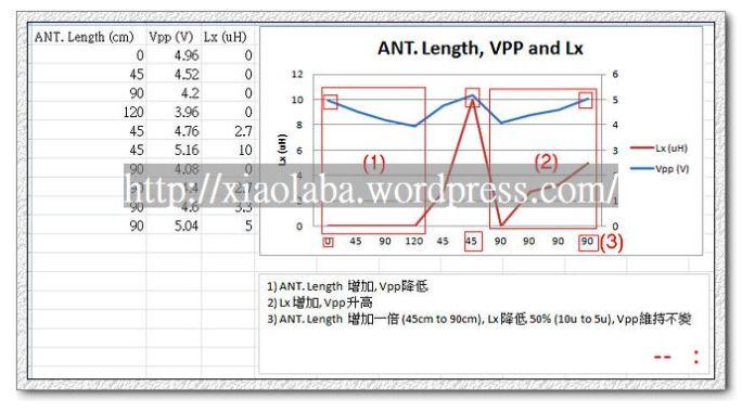 nEO_IMG_Antenna-length-vs-Lx-Vpp