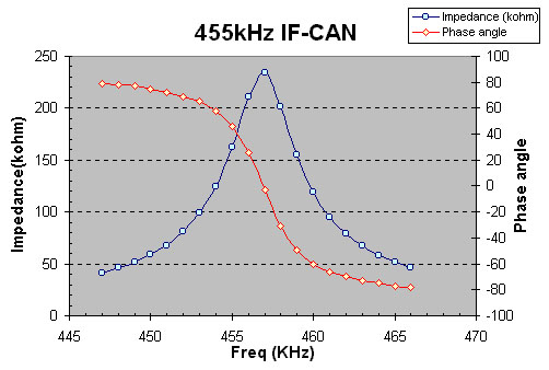 Intermediate Frequency CAN, IF-CAN, 中週, 中頻變壓器