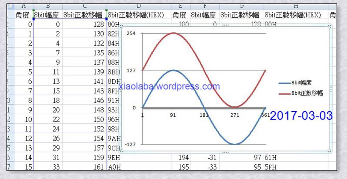 neo_dds-sine-wave-offset