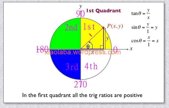 neo_unit-circle-trigonometry-21-728